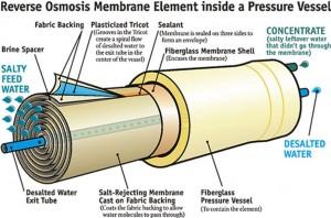 معایب و مزایای تصفیه آب به روش RO چیست؟